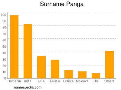 Surname Panga
