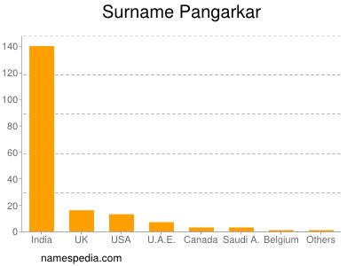 Surname Pangarkar