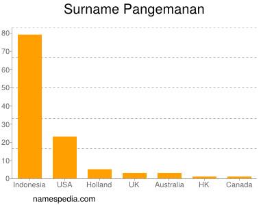 Surname Pangemanan