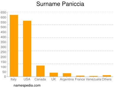 Surname Paniccia