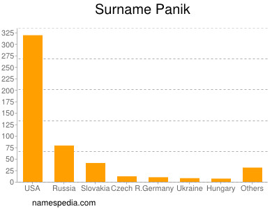 Surname Panik