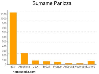 nom Panizza