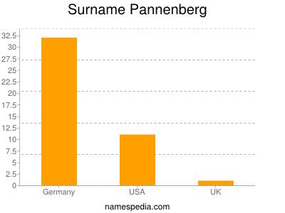 Surname Pannenberg