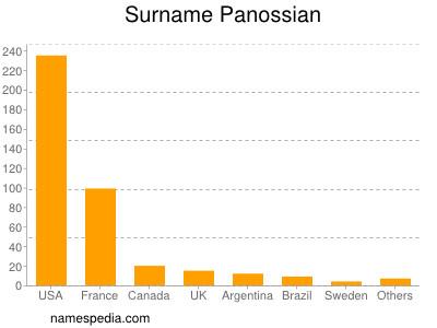 Surname Panossian