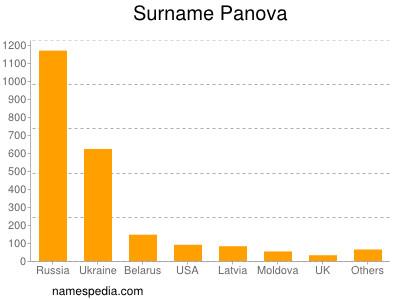 Surname Panova