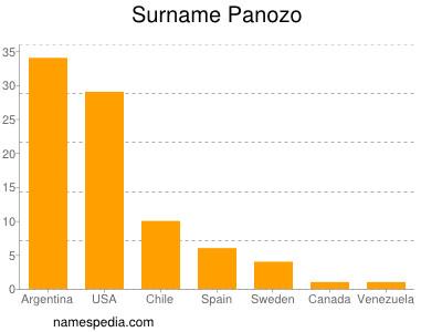 Surname Panozo