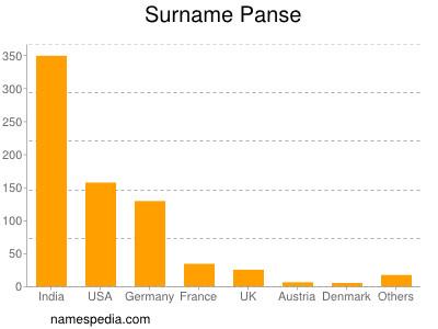 Surname Panse
