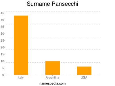 Surname Pansecchi