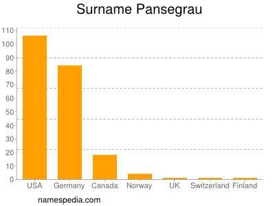 Familiennamen Pansegrau