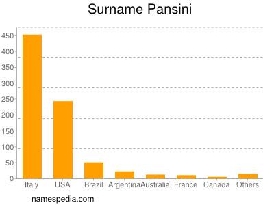 Surname Pansini