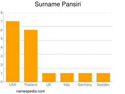Surname Pansiri