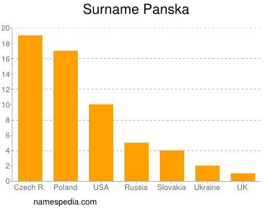 Surname Panska