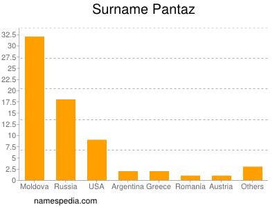 Surname Pantaz