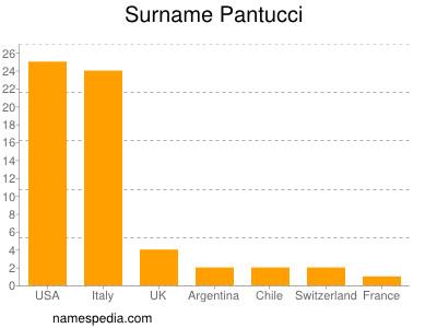 Surname Pantucci