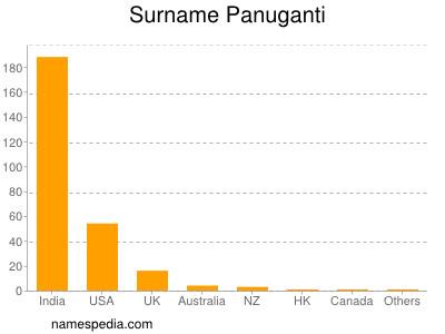 Surname Panuganti