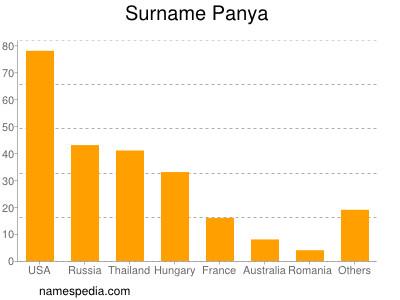 Surname Panya