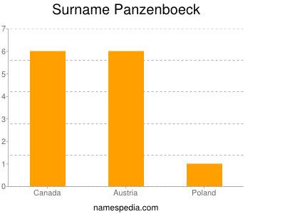 Surname Panzenboeck