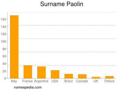 Surname Paolin