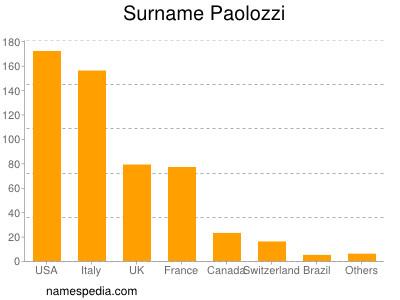 Surname Paolozzi