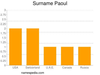Surname Paoul