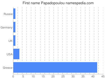 Given name Papadopoulou