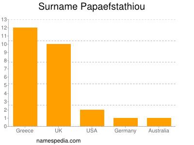 Surname Papaefstathiou