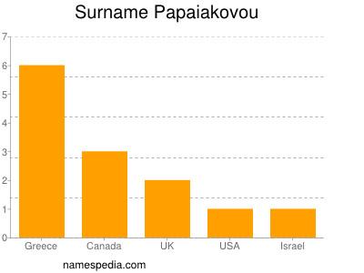Surname Papaiakovou