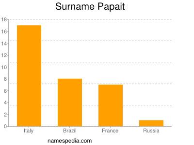 Surname Papait
