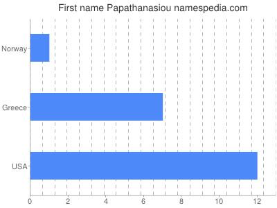 Given name Papathanasiou