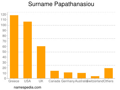 Surname Papathanasiou