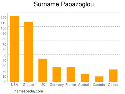 Surname Papazoglou