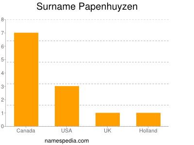 Surname Papenhuyzen