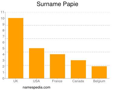 Surname Papie