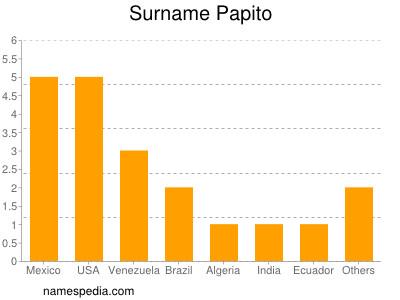 nom Papito