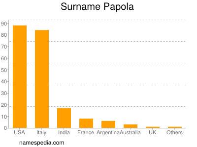 Surname Papola