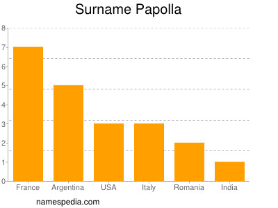 Surname Papolla