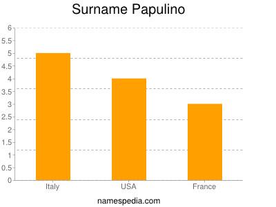 Surname Papulino