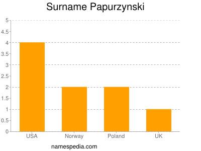 Surname Papurzynski
