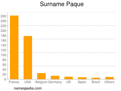 Familiennamen Paque