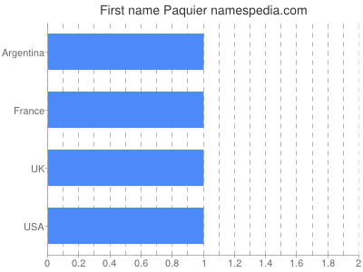 Given name Paquier