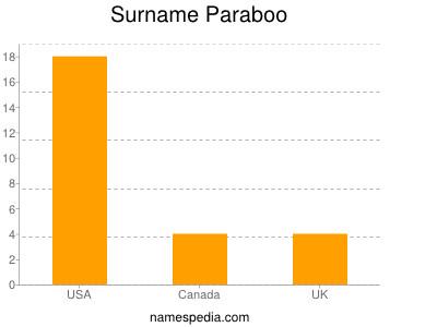 Surname Paraboo