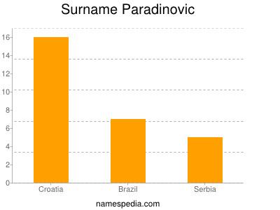 Surname Paradinovic