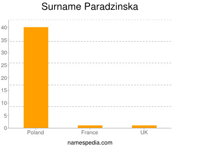 Surname Paradzinska