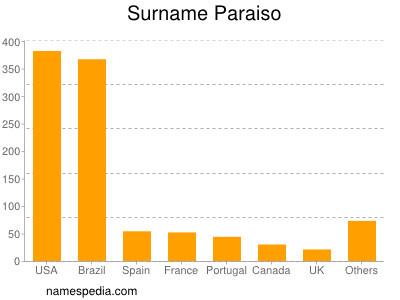 Surname Paraiso