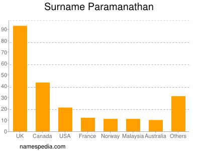 Surname Paramanathan