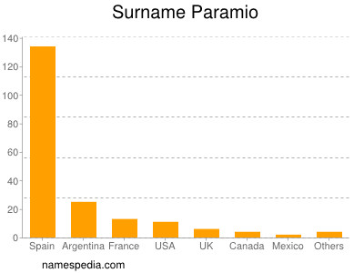 Surname Paramio