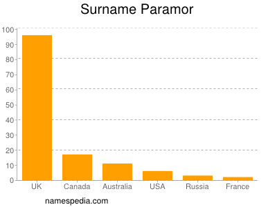 Surname Paramor