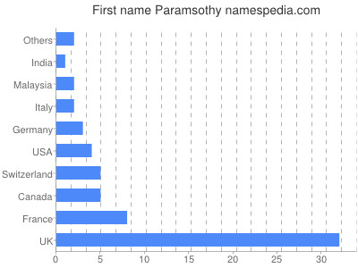 Given name Paramsothy