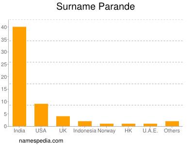 Surname Parande