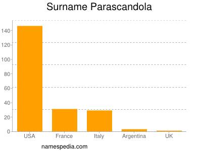 Surname Parascandola